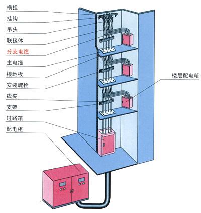 系列分支电缆安装概貌